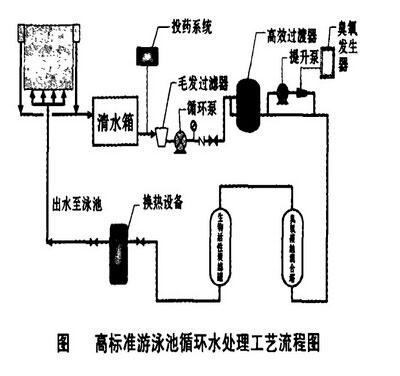 游泳池循环水处理方案/游泳池循环设备工艺流程